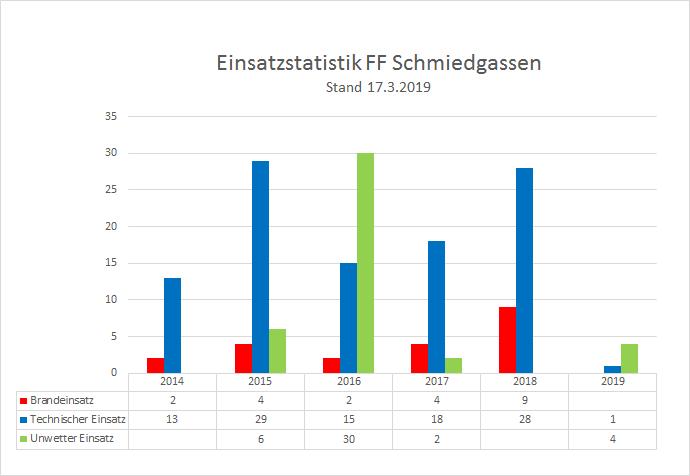 190317_Einsatzstatistik