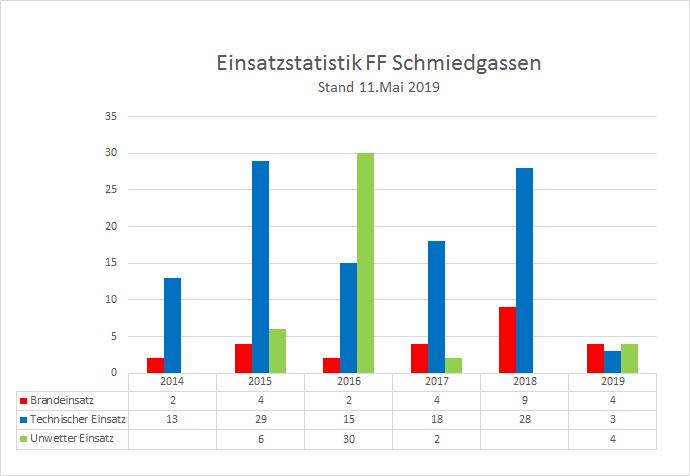 190511_Einsatzstatistik