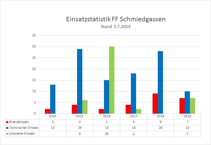190703_Einsatzstatistik