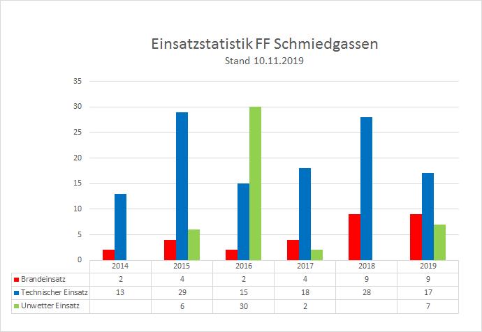 191110_Einsatzstatistik