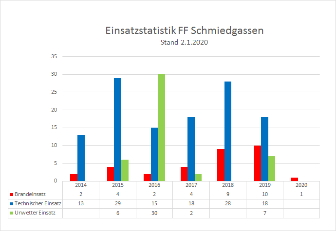 200101_Einsatzstatistik