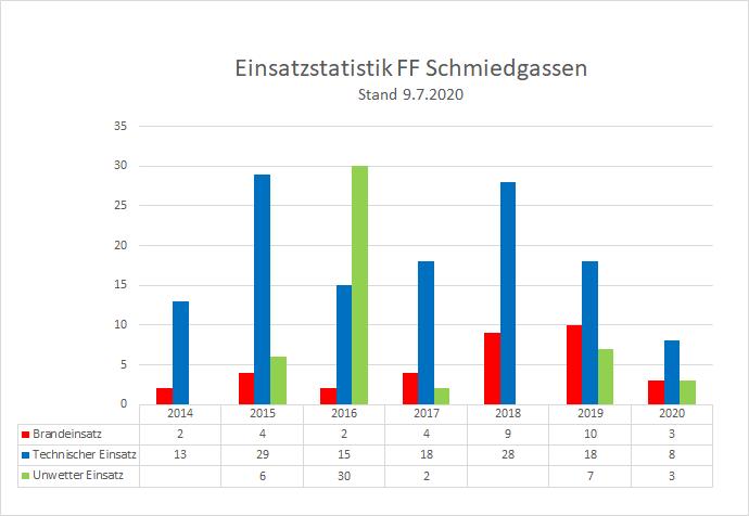 200709_EInsatzstatistik