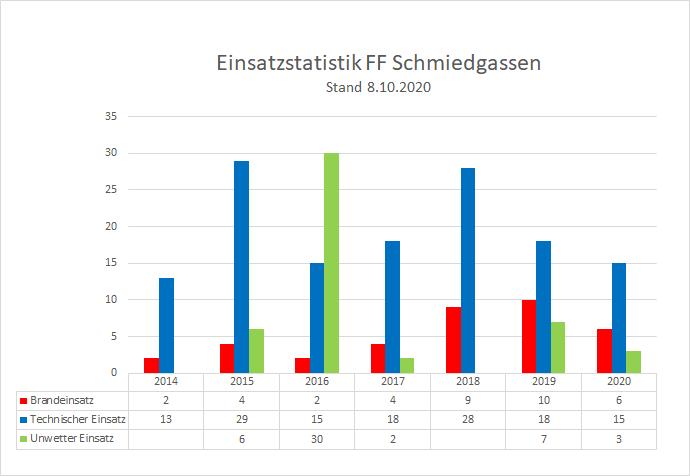 201008_Einsatzstatistik