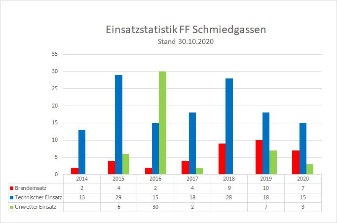 201030_Einsatzstatistik