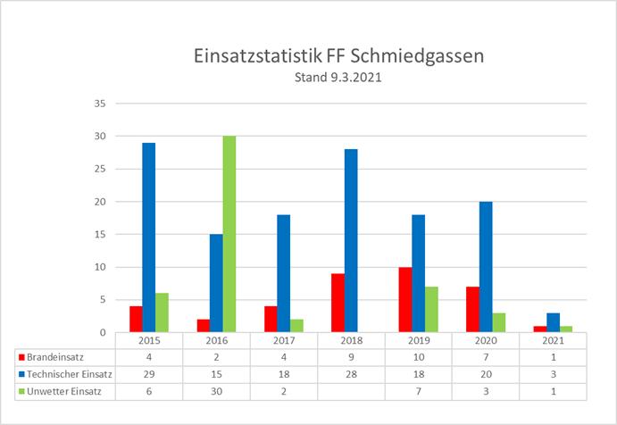 210309_Einsatzstatistik