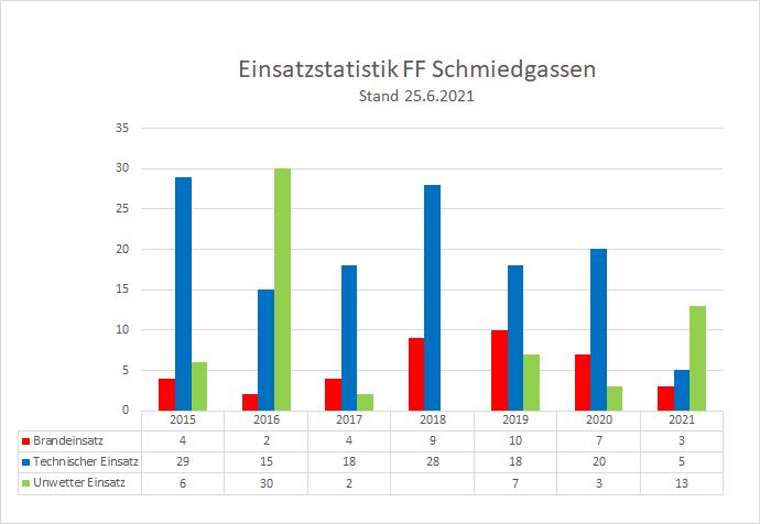 210625_Einsatzstatistik