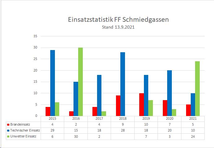 210913_Einsatzstatistik